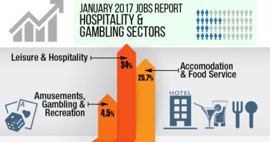January Jobs Report: Leisure and Hospitality Trends Up