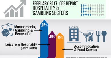 Leisure Hospitality Job Numbers for February 2017