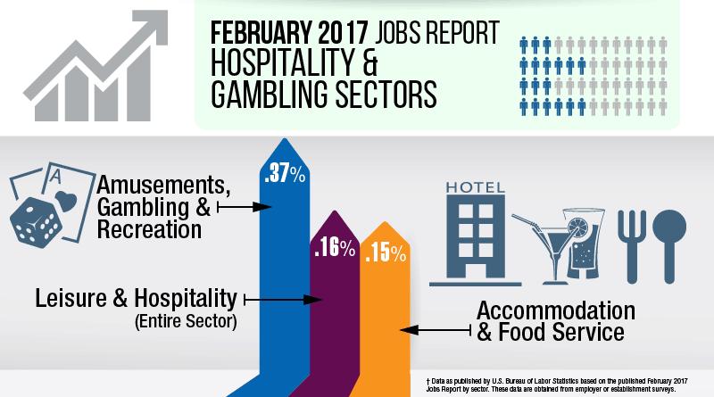 Leisure Hospitality Job Numbers for February 2017